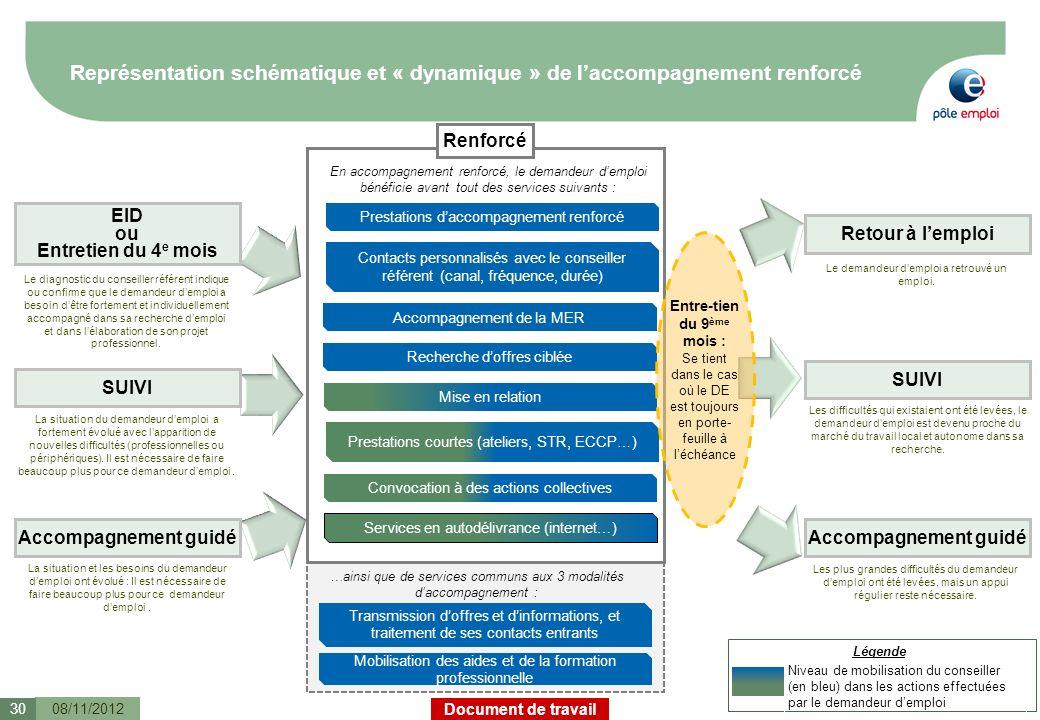 Document de travail Représentation schématique et « dynamique » de laccompagnement renforcé 08/11/201230 Légende Niveau de mobilisation du conseiller