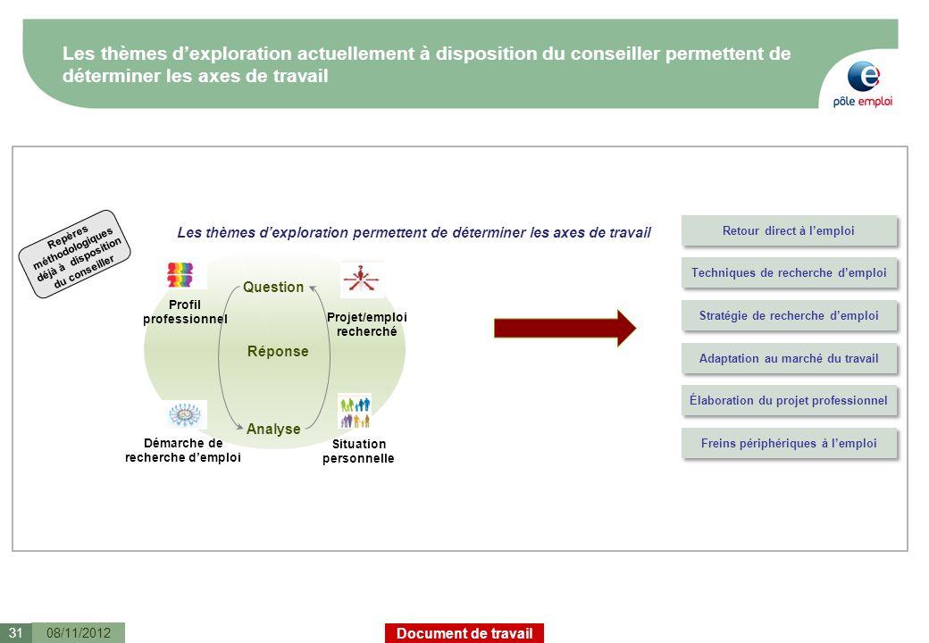 Document de travail Les thèmes dexploration actuellement à disposition du conseiller permettent de déterminer les axes de travail Réponse Question Ana