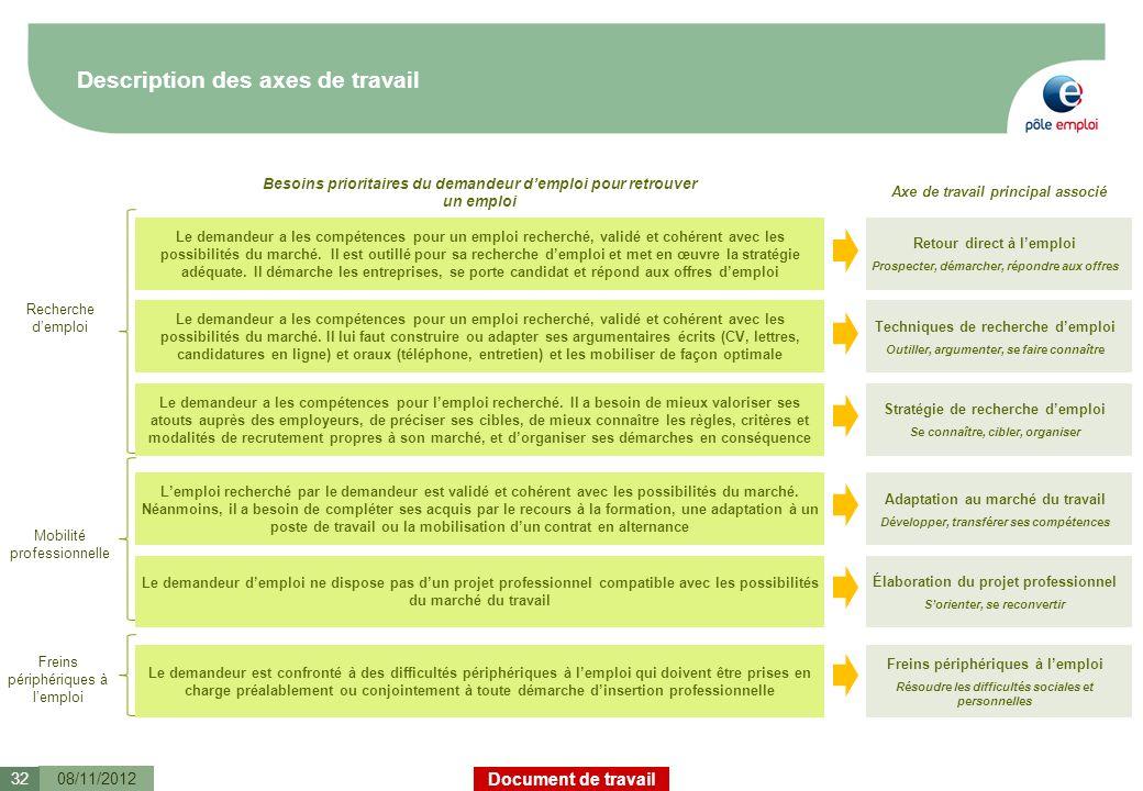 Document de travail 08/11/201232 Techniques de recherche demploi Outiller, argumenter, se faire connaître Stratégie de recherche demploi Se connaître,