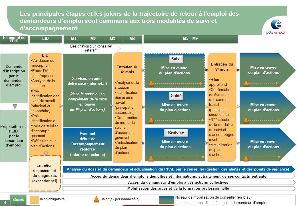 Document de travail M5 – M9 M1 En amont de lEID Demande dinscription par le demandeur demploi Les principales étapes et les jalons de la trajectoire d