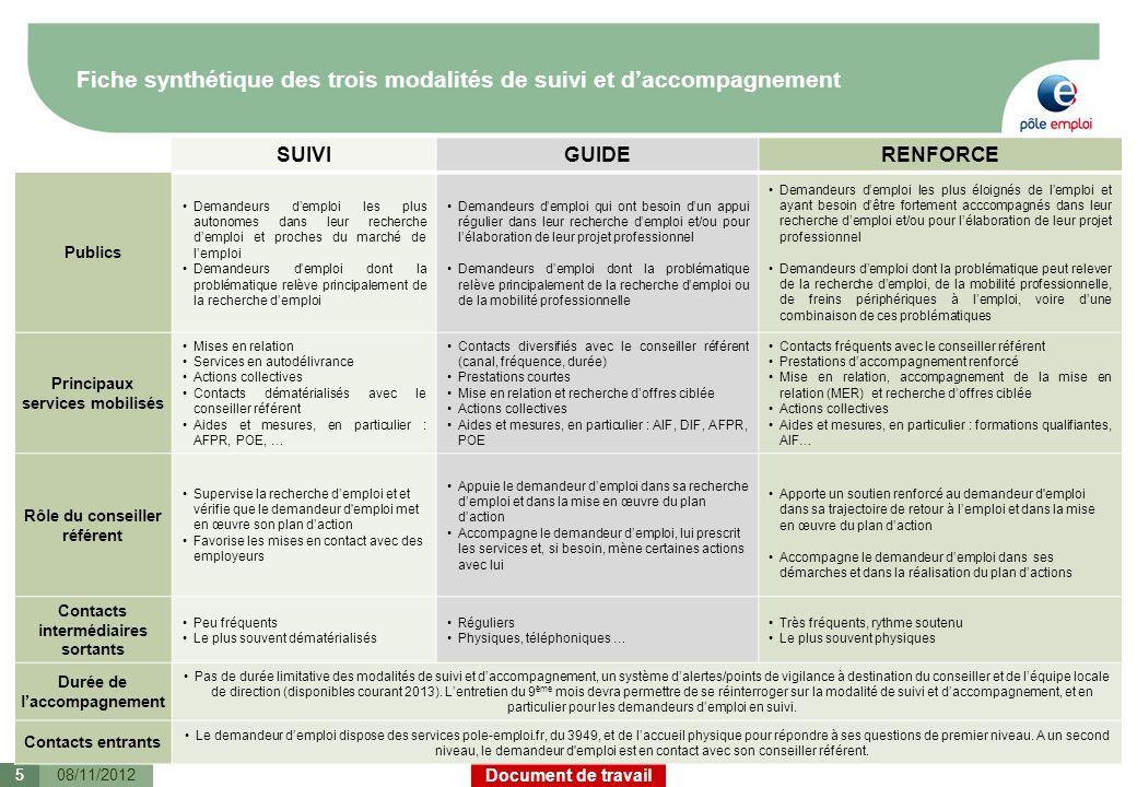 Document de travail Information des demandeurs d emploi 08/11/2012 Le demandeur demploi sera informé de loffre de services dont il va pouvoir bénéficier.