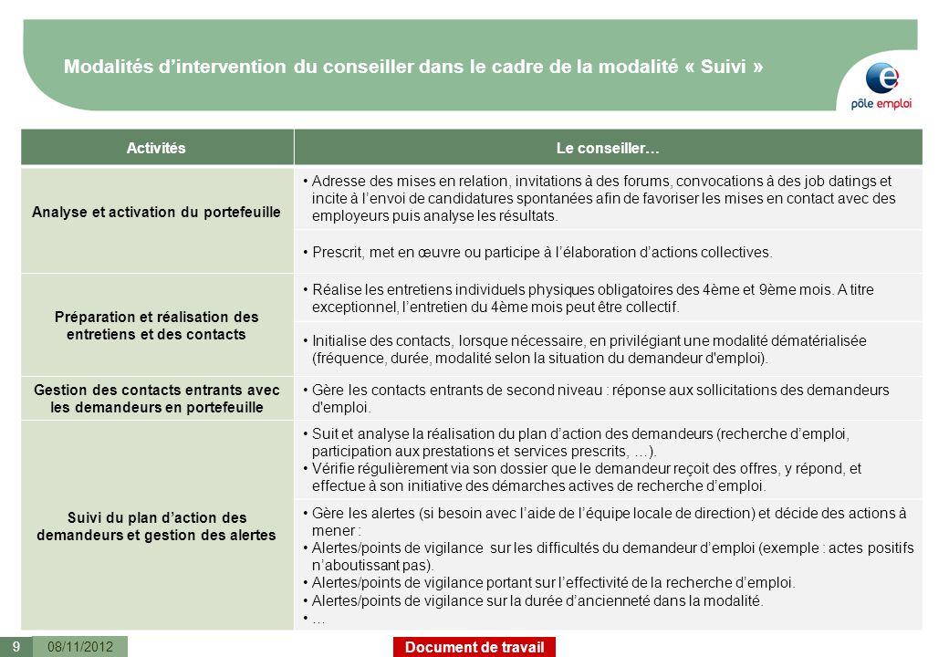 Document de travail Modalités dintervention du conseiller dans le cadre de la modalité « Suivi » 08/11/2012 ActivitésLe conseiller… Analyse et activat