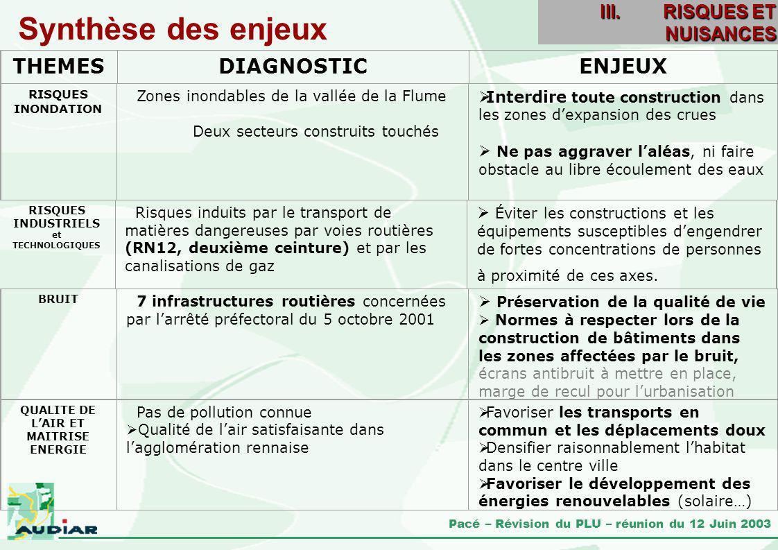 Pacé – Révision du PLU – réunion du 12 Juin 2003 THEMESDIAGNOSTICENJEUX Synthèse des enjeux RISQUES INONDATION Zones inondables de la vallée de la Flu