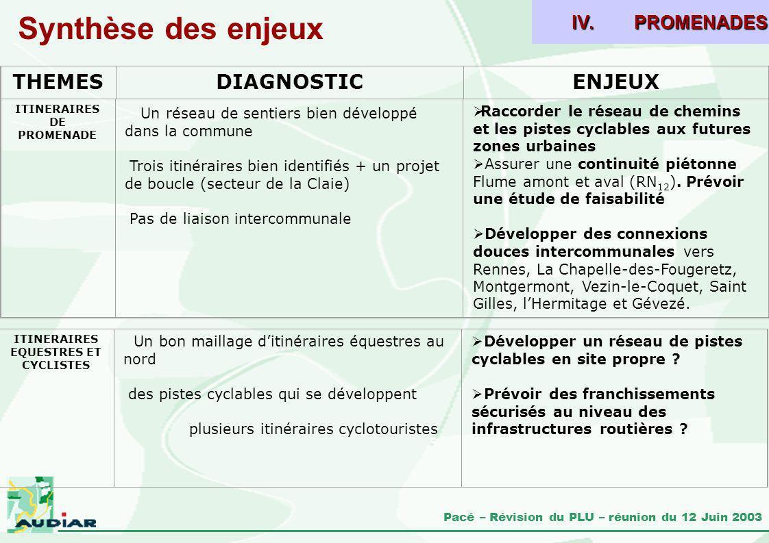 Pacé – Révision du PLU – réunion du 12 Juin 2003 Synthèse des enjeux THEMESDIAGNOSTICENJEUX IV.PROMENADES ITINERAIRES DE PROMENADE Un réseau de sentie
