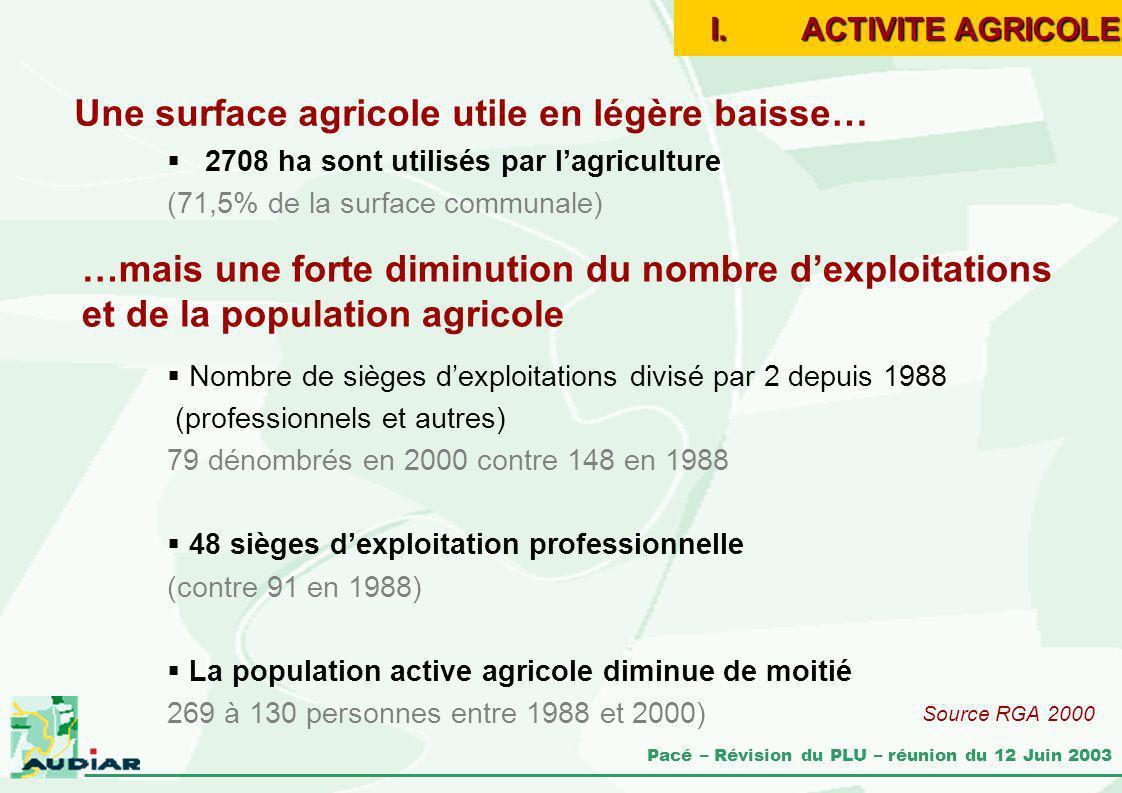 Pacé – Révision du PLU – réunion du 12 Juin 2003 Une surface agricole utile en légère baisse… 2708 ha sont utilisés par lagriculture (71,5% de la surf