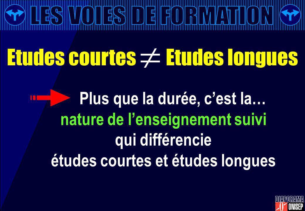 Plus que la durée, cest la… nature de lenseignement suivi qui différencie études courtes et études longues Etudes courtes Etudes longues