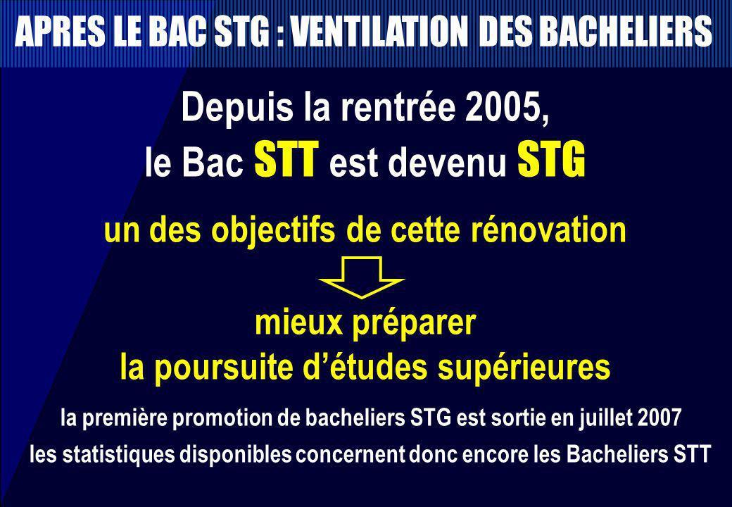 Depuis la rentrée 2005, le Bac STT est devenu STG un des objectifs de cette rénovation mieux préparer la poursuite détudes supérieures la première pro