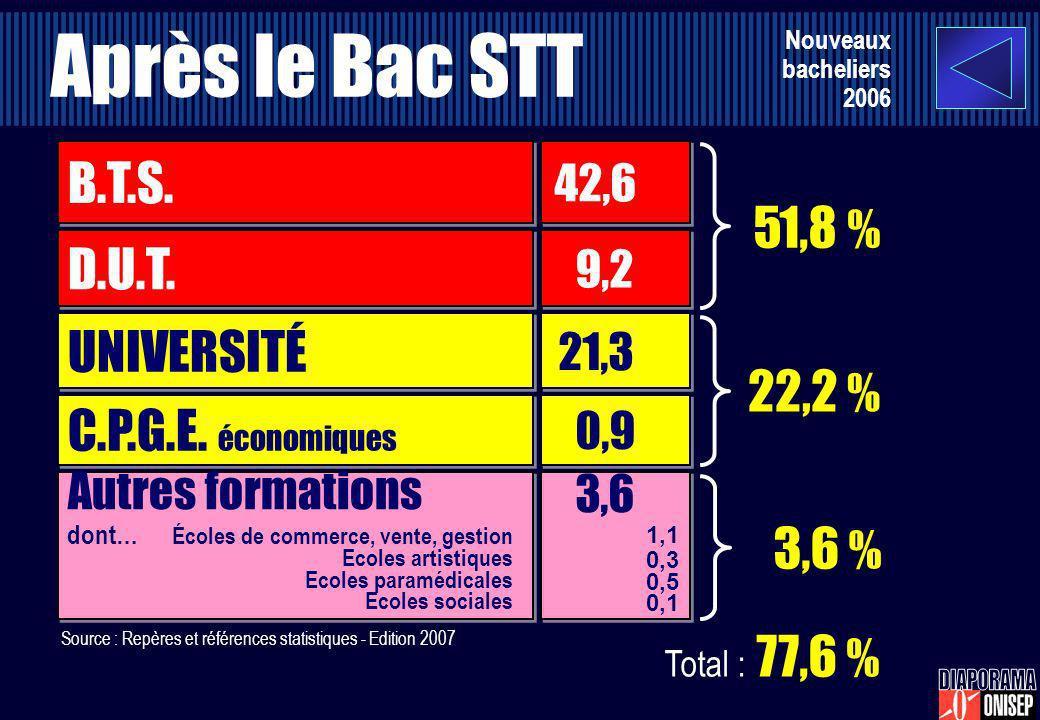 Après le Bac STT Nouveaux bacheliers 2006 UNIVERSITÉ 21,3 C.P.G.E. économiques D.U.T. B.T.S. 0,9 9,2 42,6 22,2 % 51,8 % Autres formations 3,6 1,1 0,3