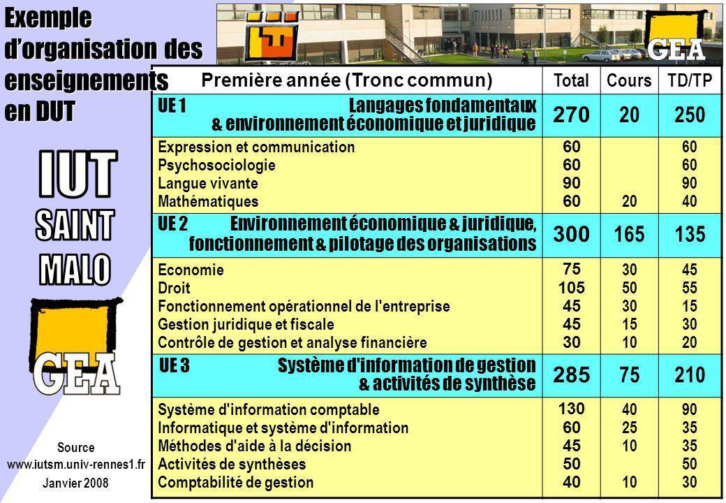 Première année (Tronc commun) TotalCoursTD/TP UE 1 Langages fondamentaux & environnement économique et juridique 270 20250 Expression et communication