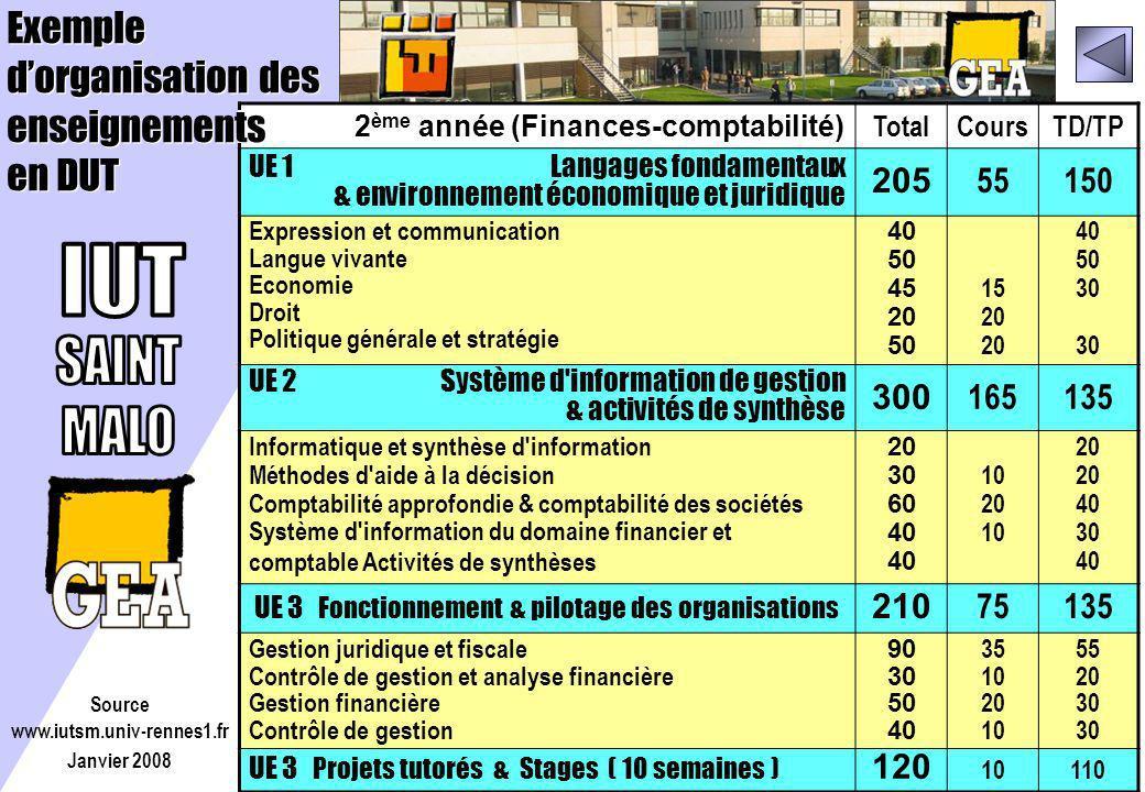 2 ème année (Finances-comptabilité) TotalCoursTD/TP UE 1 Langages fondamentaux & environnement économique et juridique 205 55150 Expression et communi