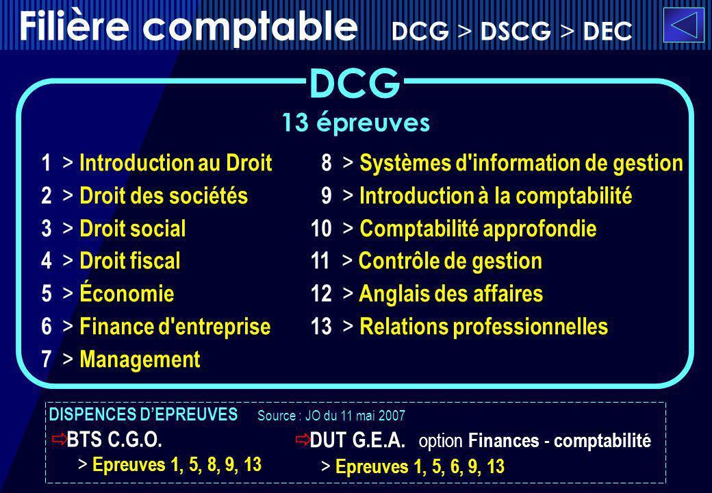 Filière comptable DCG > DSCG > DEC 13 épreuves 1 > Introduction au Droit 2 > Droit des sociétés 3 > Droit social 4 > Droit fiscal 5 > Économie 6 > Fin