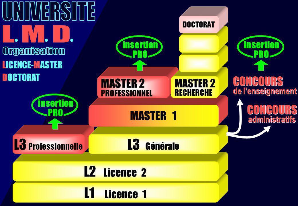 LICENCE-MASTER DOCTORAT CONCOURS de lenseignement CONCOURS de lenseignement insertion PRO L1 Licence 1 L2 Licence 2 L3 Professionnelle L3 Générale MAS