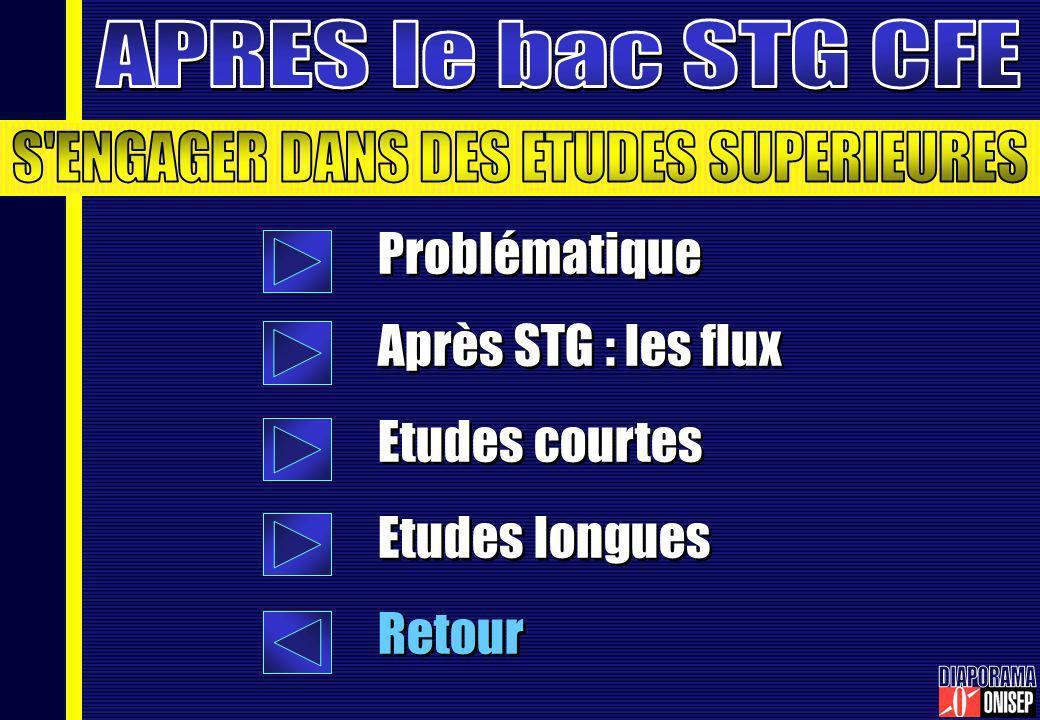 Problématique Après STG : les flux Etudes courtes Etudes longues Retour Problématique Après STG : les flux Etudes courtes Etudes longues Retour
