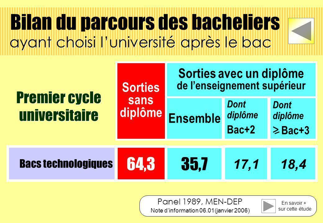 Sorties sans diplôme Ensemble Dont diplôme Bac+2 Dont diplôme > Bac+3 Sorties avec un diplôme de lenseignement supérieur Bacs technologiques 64,3 35,7