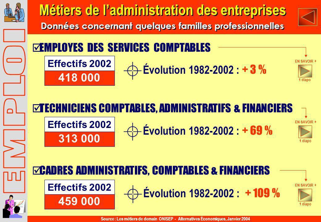 CADRES ADMINISTRATIFS, COMPTABLES & FINANCIERS TECHNICIENS COMPTABLES, ADMINISTRATIFS & FINANCIERS EMPLOYES DES SERVICES COMPTABLES Évolution 1982-200