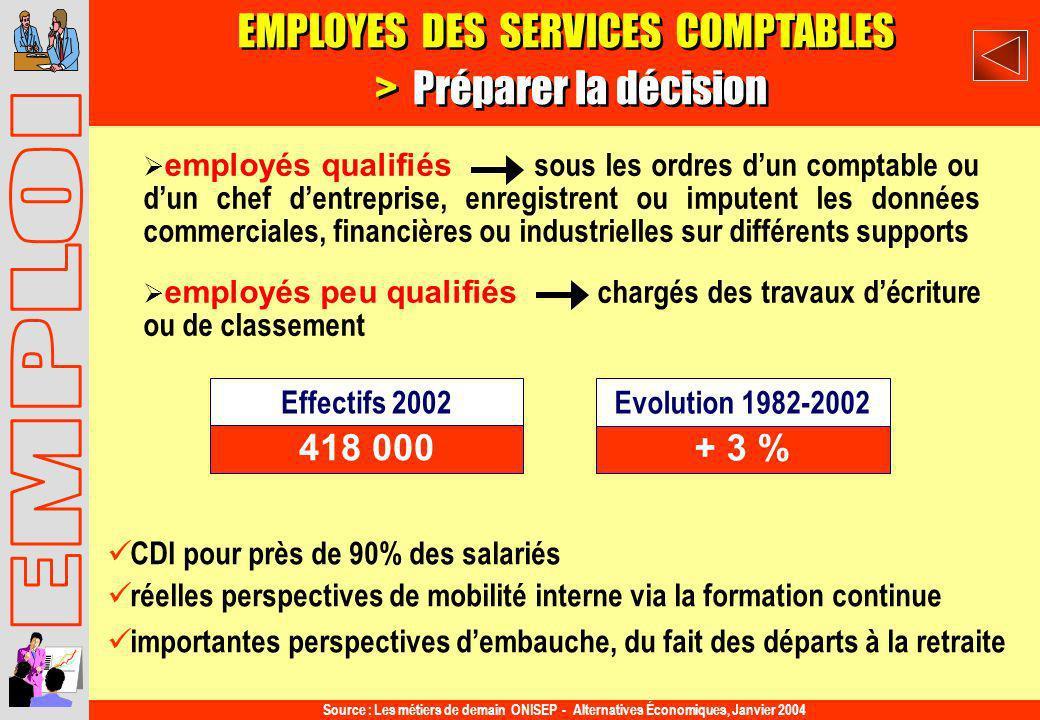 EMPLOYES DES SERVICES COMPTABLES Effectifs 2002 418 000 > Préparer la décision CDI pour près de 90% des salariés réelles perspectives de mobilité inte