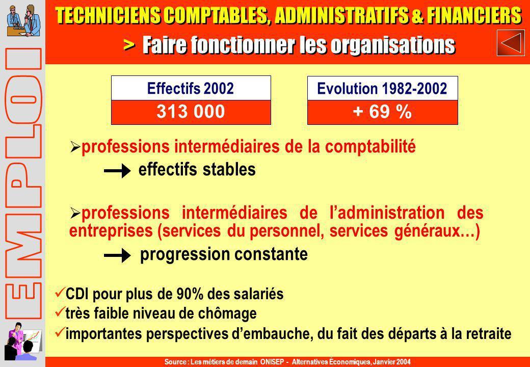TECHNICIENS COMPTABLES, ADMINISTRATIFS & FINANCIERS > Faire fonctionner les organisations CDI pour plus de 90% des salariés très faible niveau de chôm
