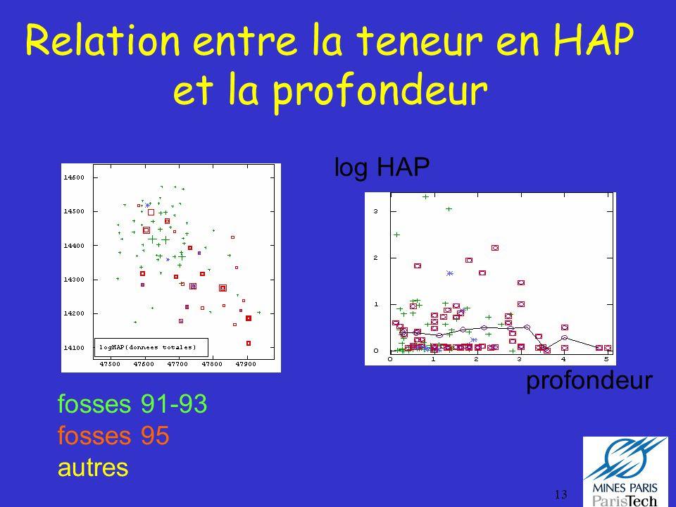 13 Relation entre la teneur en HAP et la profondeur fosses 91-93 fosses 95 autres log HAP profondeur