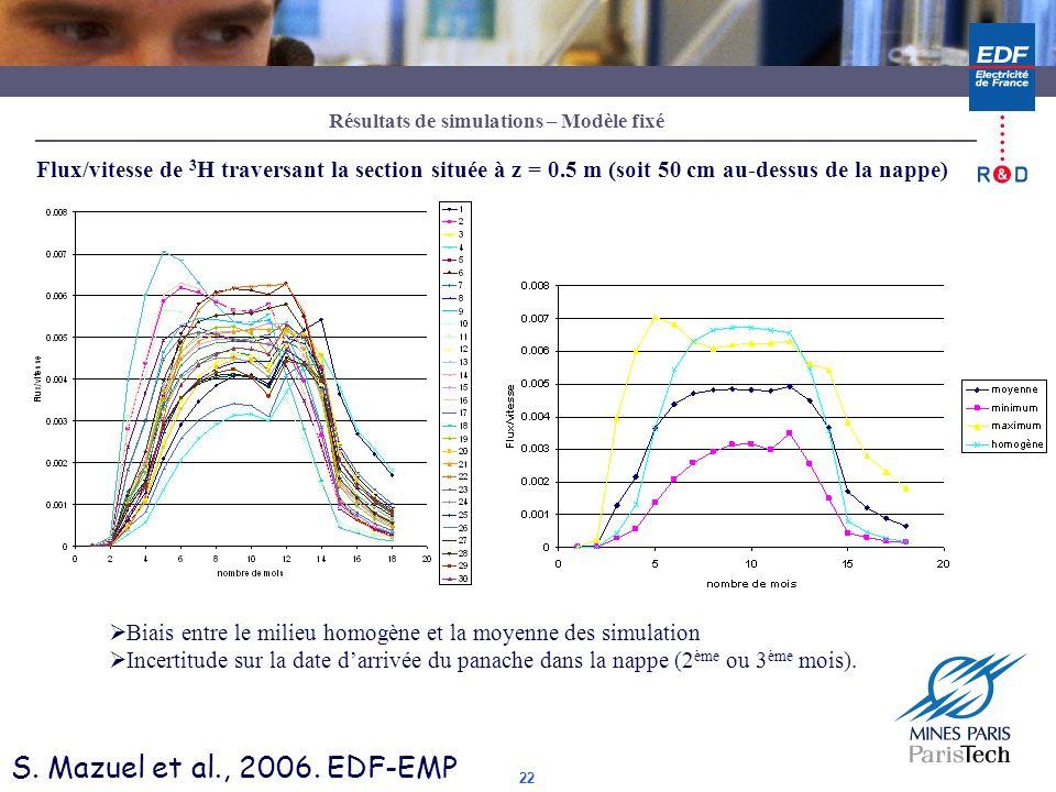 22 Flux/vitesse de 3 H traversant la section située à z = 0.5 m (soit 50 cm au-dessus de la nappe) Biais entre le milieu homogène et la moyenne des si