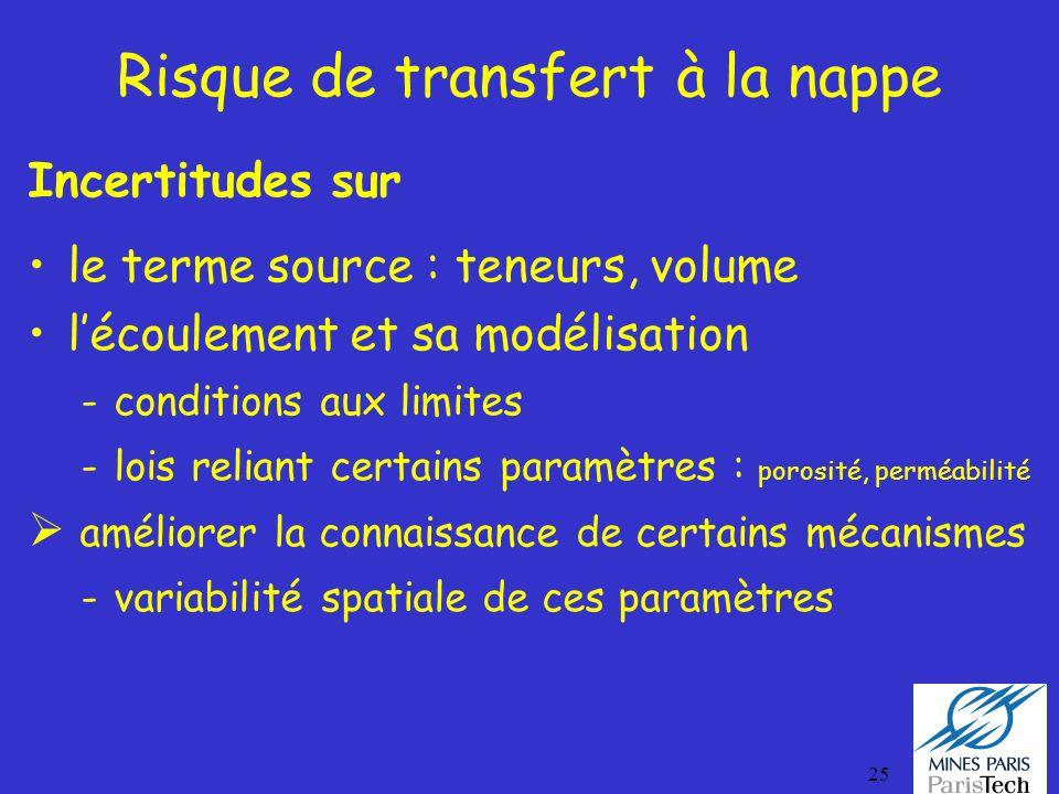 25 Risque de transfert à la nappe Incertitudes sur le terme source : teneurs, volume lécoulement et sa modélisation -conditions aux limites -lois reli