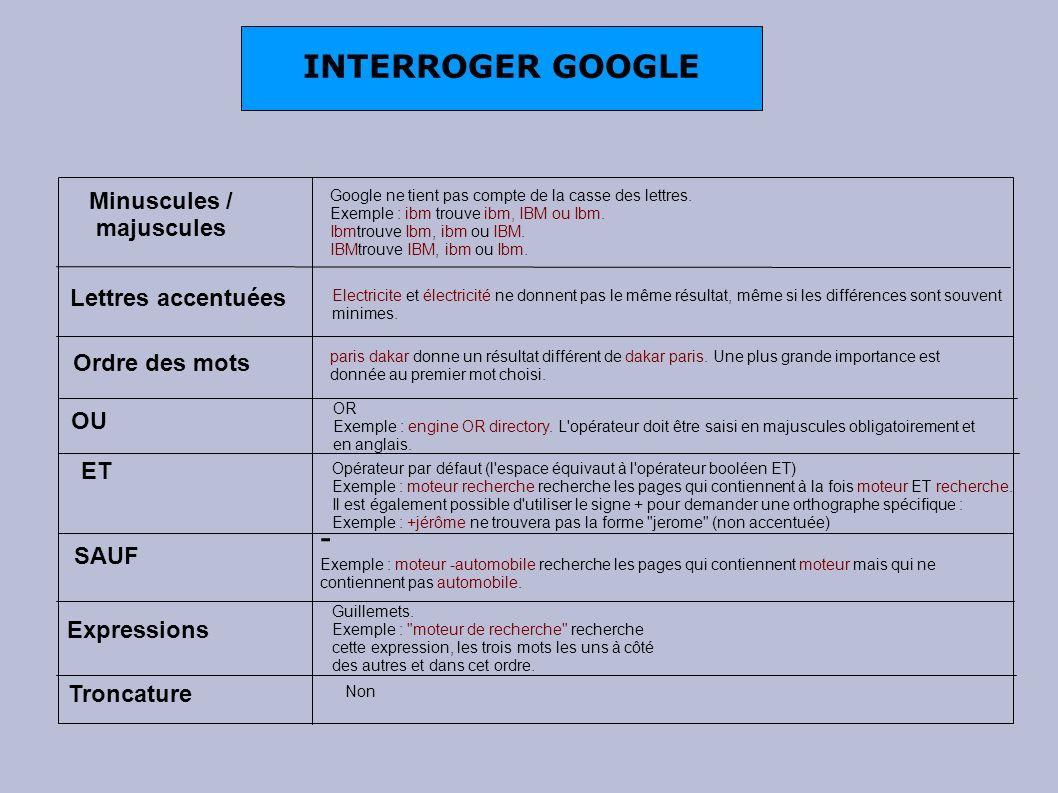 Minuscules / majuscules Google ne tient pas compte de la casse des lettres. Exemple : ibm trouve ibm, IBM ou Ibm. Ibmtrouve Ibm, ibm ou IBM. IBMtrouve