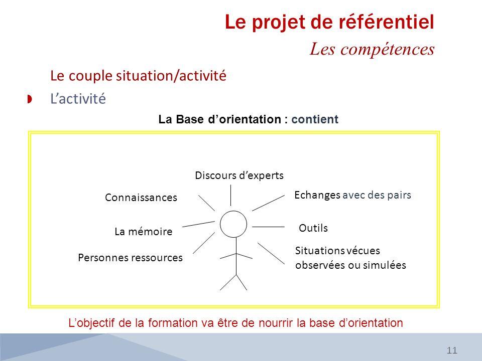 Le couple situation/activité Lactivité La Base dorientation : contient 11 Connaissances Echanges avec des pairs Discours dexperts Outils Personnes res