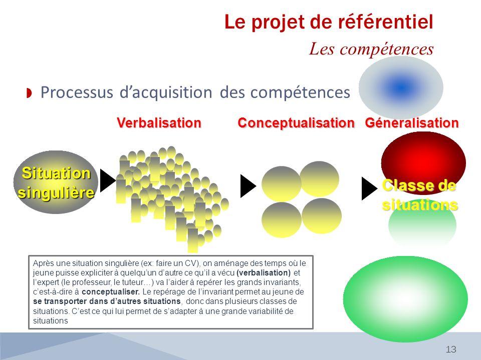13 SituationsingulièreVerbalisation Généralisation Classe de situations Conceptualisation Processus dacquisition des compétences Le projet de référent