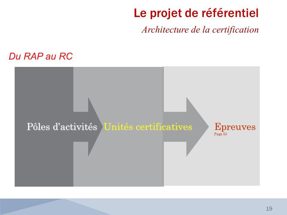 Du RAP au RC 19 Epreuves Page 80 Unités certificatives Pôles dactivités Le projet de référentiel Architecture de la certification