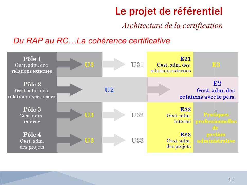 Du RAP au RC…La cohérence certificative 20 Pôle 1 Gest. adm. des relations externes Pôle 2 Gest. adm. des relations avec le pers. Pôle 3 Gest. adm. in