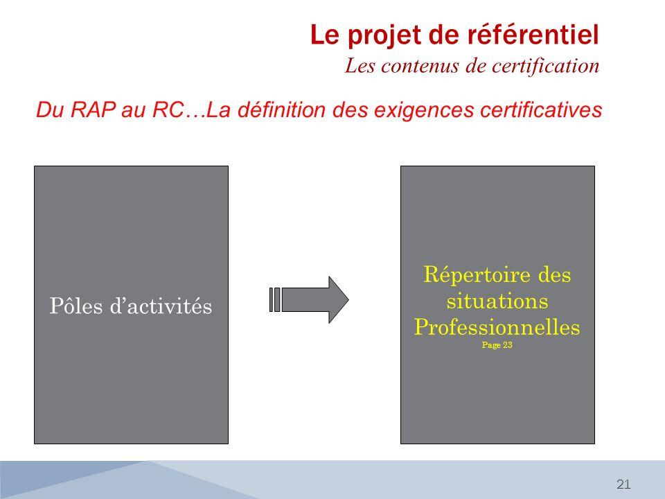 Du RAP au RC…La définition des exigences certificatives 21 Pôles dactivités Répertoire des situations Professionnelles Page 23 Le projet de référentie