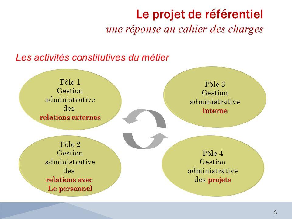 Les activités constitutives du métier 6 Pôle 1 Gestion administrative des relations externes Pôle 2 Gestion administrative des relations avec Le perso