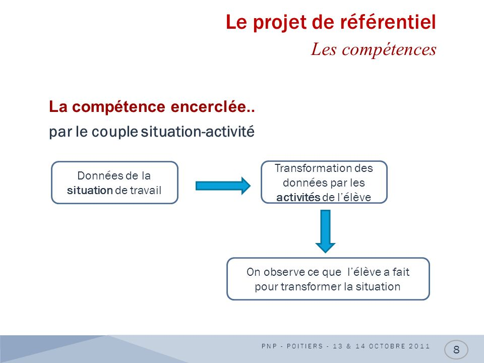 Le projet de référentiel Les compétences La compétence encerclée.. par le couple situation-activité PNP - POITIERS - 13 & 14 OCTOBRE 2011 8 Données de