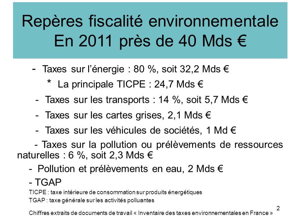 Repères fiscalité environnementale En 2011 près de 40 Mds - Taxes sur lénergie : 80 %, soit 32,2 Mds * La principale TICPE : 24,7 Mds - Taxes sur les transports : 14 %, soit 5,7 Mds - Taxes sur les cartes grises, 2,1 Mds - Taxes sur les véhicules de sociétés, 1 Md - Taxes sur la pollution ou prélèvements de ressources naturelles : 6 %, soit 2,3 Mds - Pollution et prélèvements en eau, 2 Mds - TGAP TICPE : taxe intérieure de consommation sur produits énergétiques TGAP : taxe générale sur les activités polluantes Chiffres extraits de documents de travail « Inventaire des taxes environnementales en France » 2