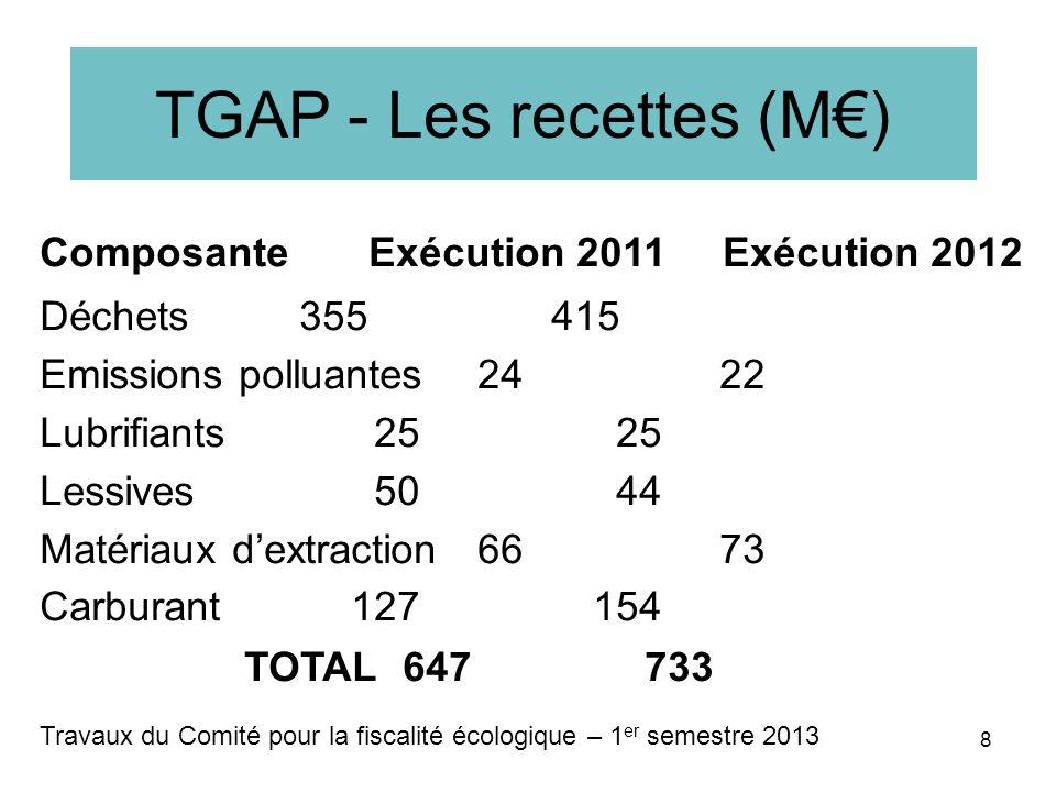TGAP - Les recettes (M) Composante Exécution 2011 Exécution 2012 Déchets355 415 Emissions polluantes 24 22 Lubrifiants 25 25 Lessives 50 44 Matériaux dextraction 66 73 Carburant127 154 TOTAL647 733 Travaux du Comité pour la fiscalité écologique – 1 er semestre 2013 8