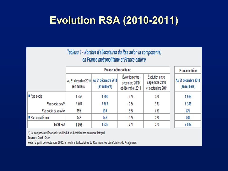 Evolution RSA (2010-2011)