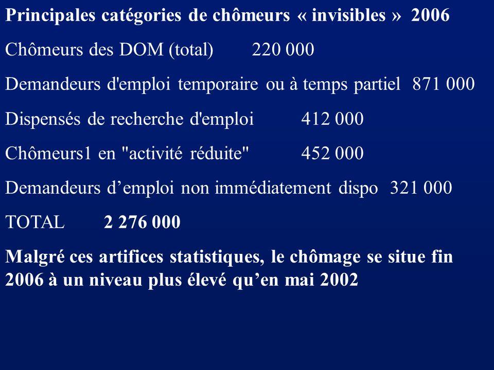 Principales catégories de chômeurs « invisibles » 2006 Chômeurs des DOM (total) 220 000 Demandeurs d'emploi temporaire ou à temps partiel 871 000 Disp