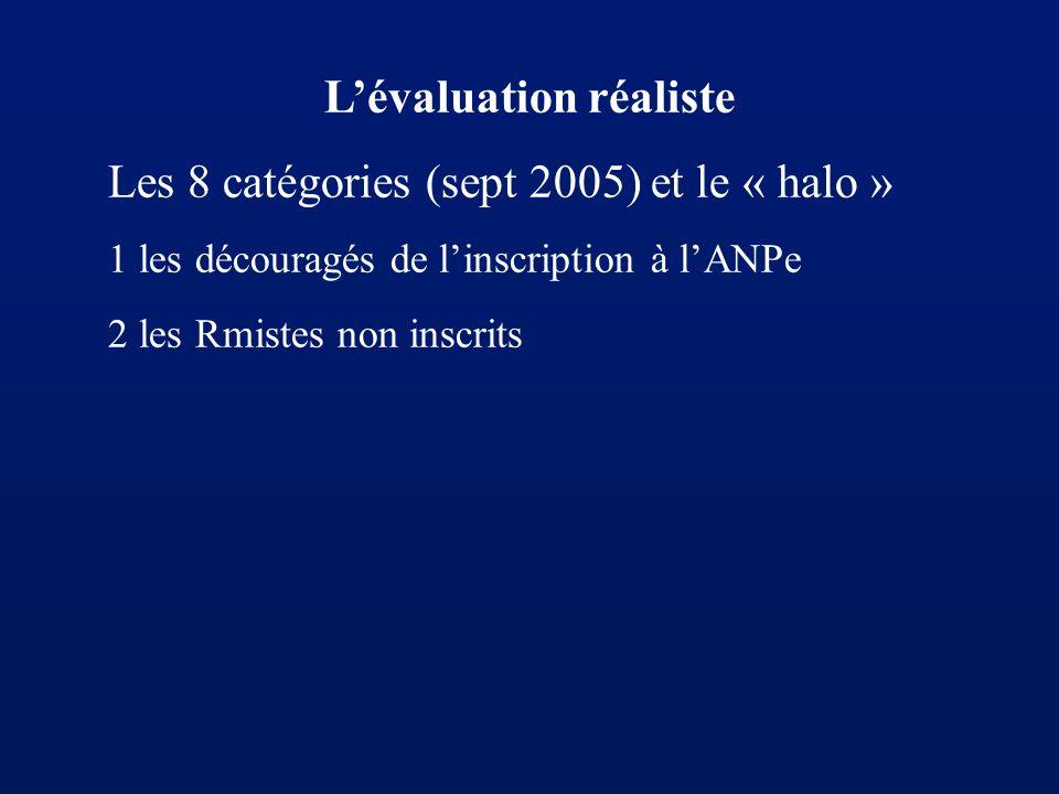 Lévaluation réaliste Les 8 catégories (sept 2005) et le « halo » 1 les découragés de linscription à lANPe 2 les Rmistes non inscrits