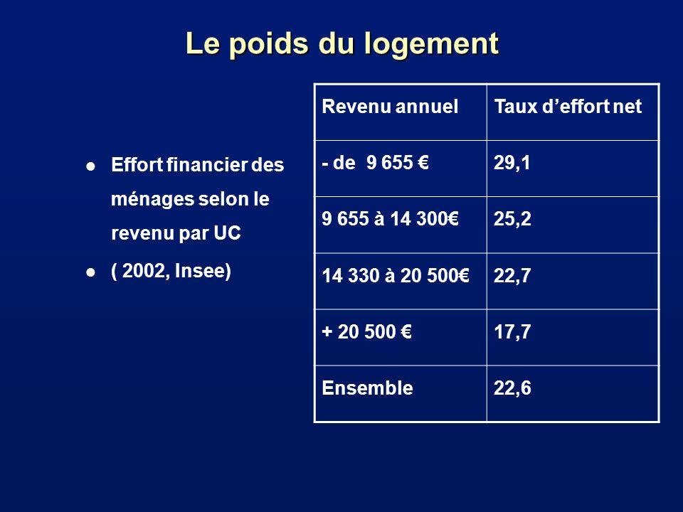 Le poids du logement l Effort financier des ménages selon le revenu par UC l ( 2002, Insee) Revenu annuelTaux deffort net - de 9 655 29,1 9 655 à 14 3