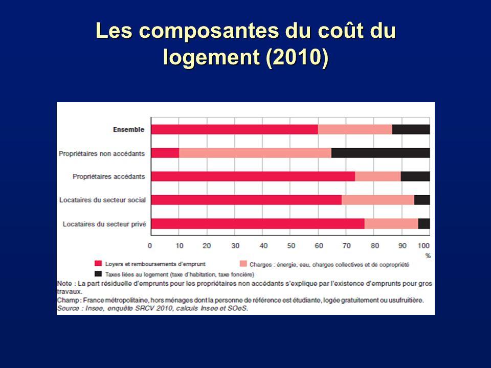 Les composantes du coût du logement (2010)