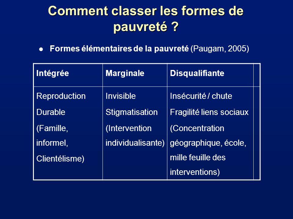 Comment classer les formes de pauvreté ? l Formes élémentaires de la pauvreté (Paugam, 2005) IntégréeMarginaleDisqualifiante Reproduction Durable (Fam