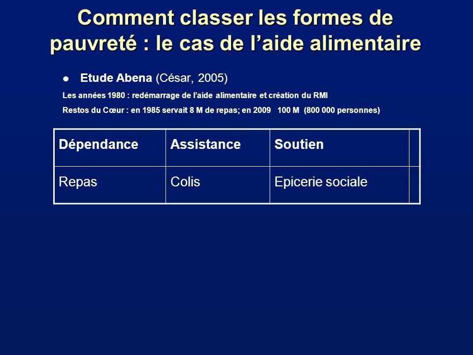 Comment classer les formes de pauvreté : le cas de laide alimentaire l Etude Abena (César, 2005) Les années 1980 : redémarrage de laide alimentaire et