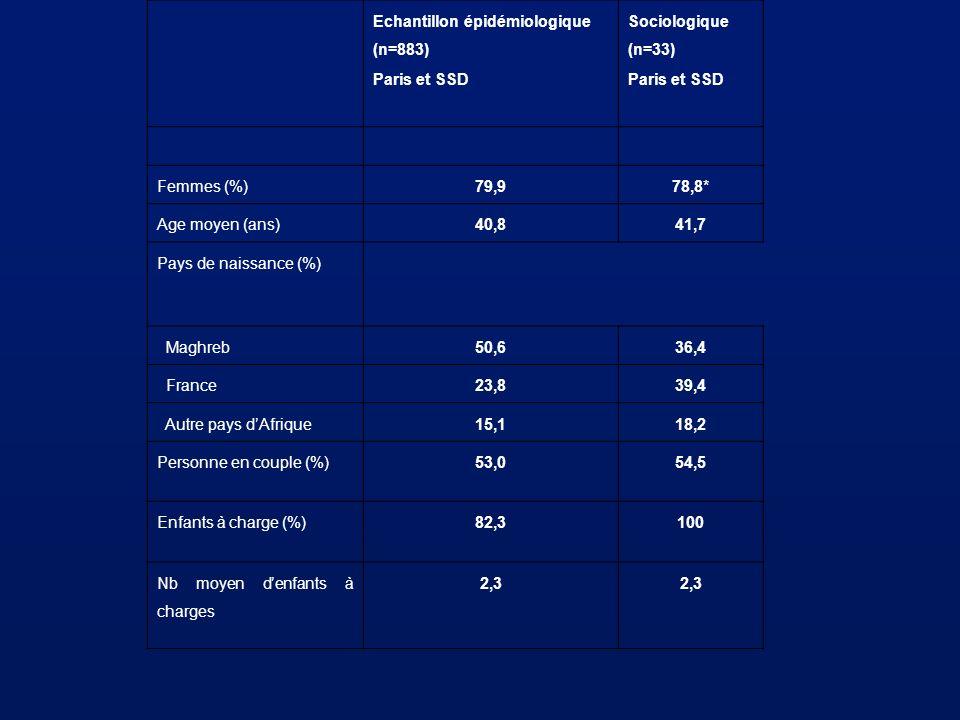 Echantillon épidémiologique (n=883) Paris et SSD Sociologique (n=33) Paris et SSD Femmes (%)79,978,8* Age moyen (ans)40,841,7 Pays de naissance (%) Ma