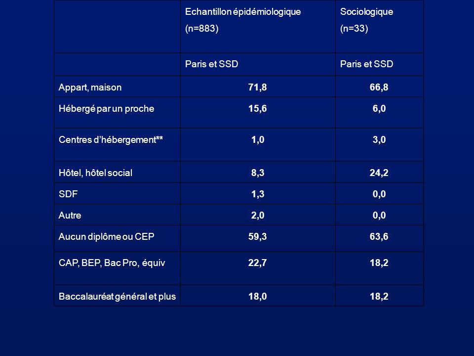 Echantillon épidémiologique (n=883) Sociologique (n=33) Paris et SSD Appart, maison71,866,8 Hébergé par un proche15,66,0 Centres dhébergement**1,03,0
