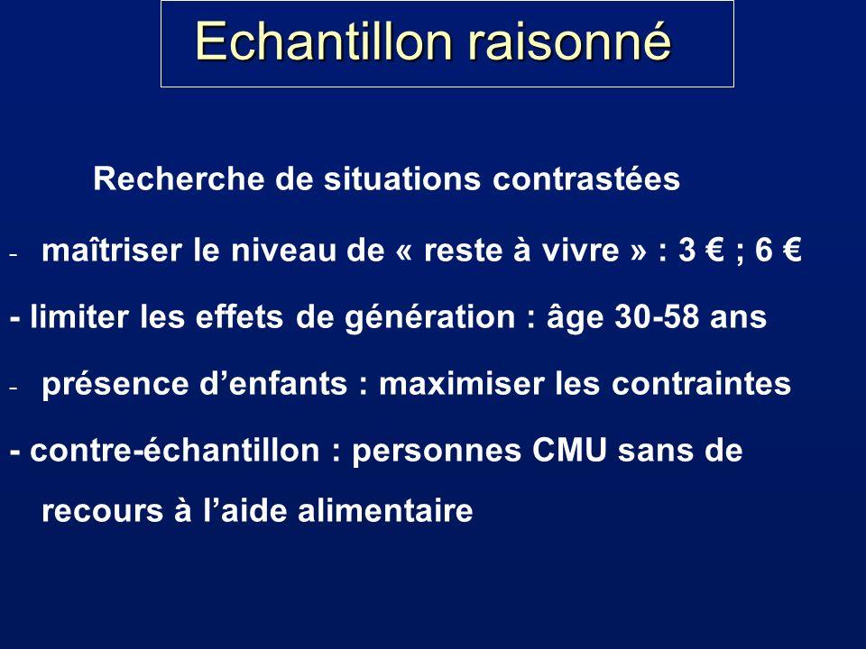 Echantillon raisonné Recherche de situations contrastées - maîtriser le niveau de « reste à vivre » : 3 ; 6 - limiter les effets de génération : âge 3