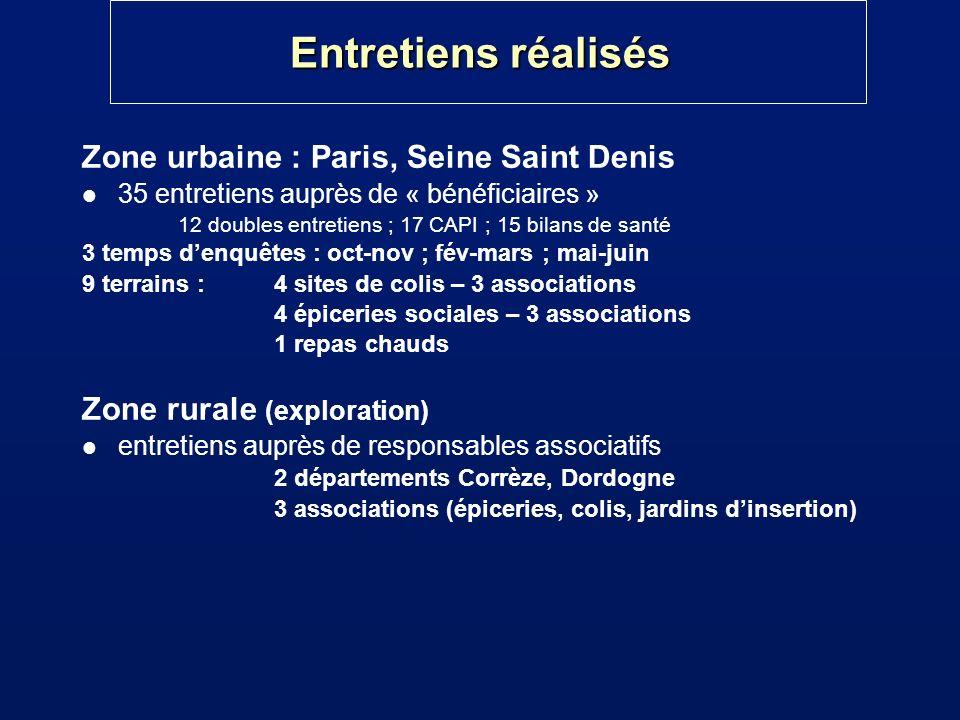 Entretiens réalisés Zone urbaine : Paris, Seine Saint Denis l 35 entretiens auprès de « bénéficiaires » 12 doubles entretiens ; 17 CAPI ; 15 bilans de