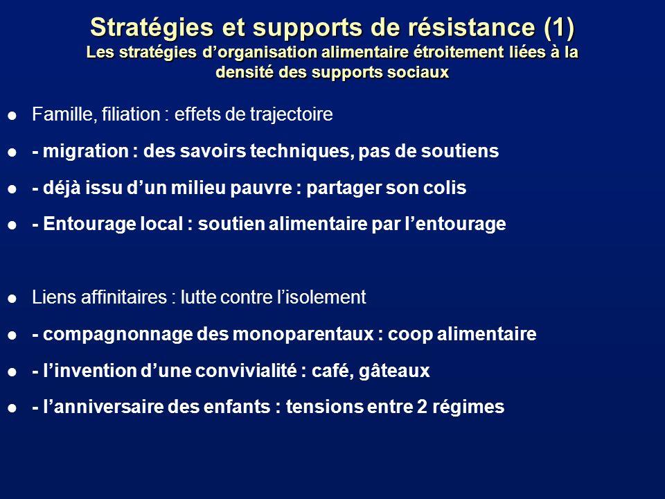 Stratégies et supports de résistance (1) Les stratégies dorganisation alimentaire étroitement liées à la densité des supports sociaux l Famille, filia