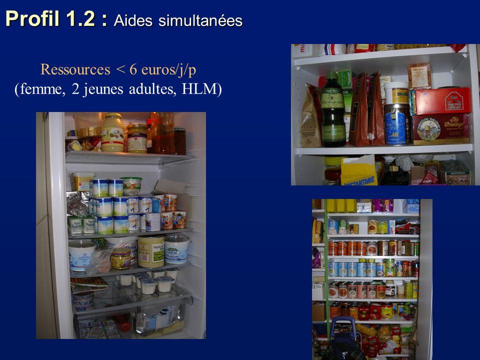 Profil 1.2 : Aides simultanées Ressources < 6 euros/j/p (femme, 2 jeunes adultes, HLM)