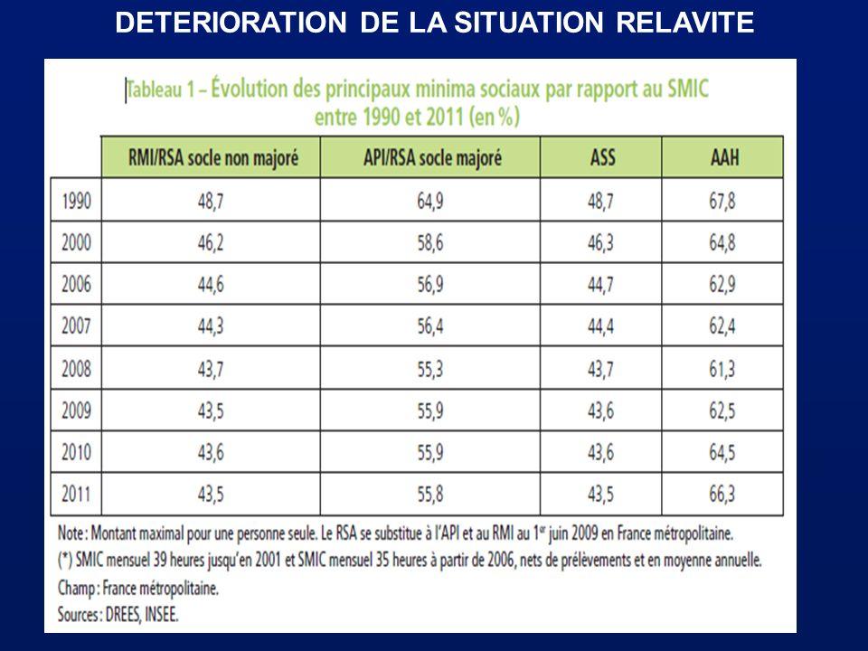 DETERIORATION DE LA SITUATION RELAVITE