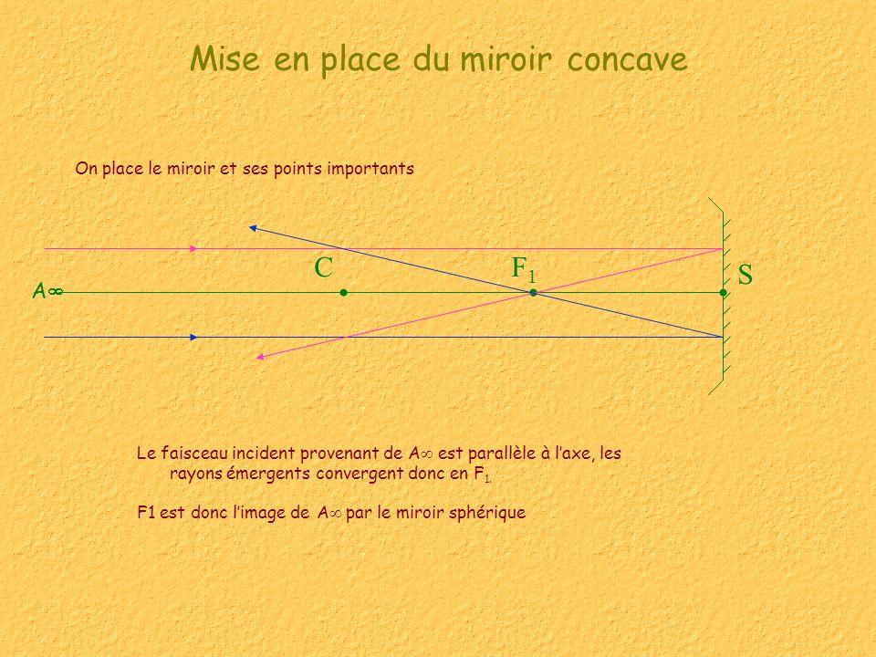 S F1F1 C Mise en place du miroir concave On place le miroir et ses points importants Le faisceau incident provenant de A est parallèle à laxe, les ray