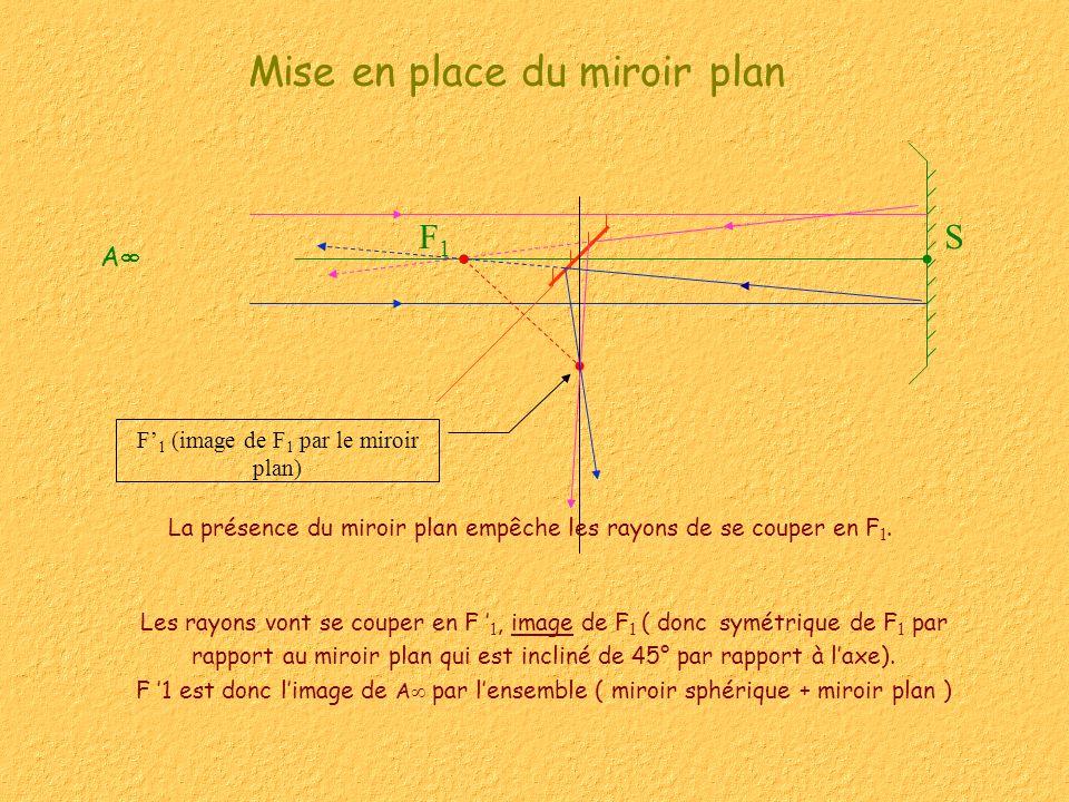 SF1F1 F 1 (image de F 1 par le miroir plan) Mise en place du miroir plan Les rayons vont se couper en F 1, image de F 1 ( donc symétrique de F 1 par r
